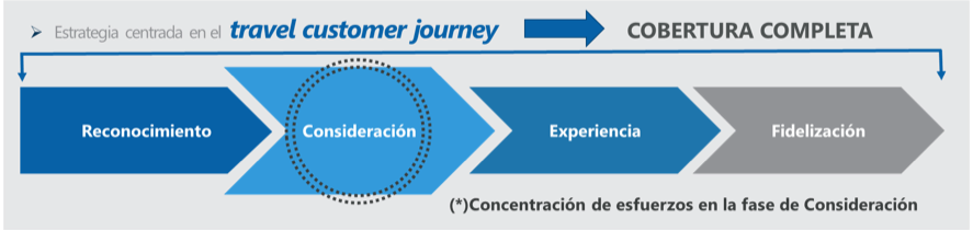 Etapas del customer journey sobre las que se elaboro la propuesta de marketing