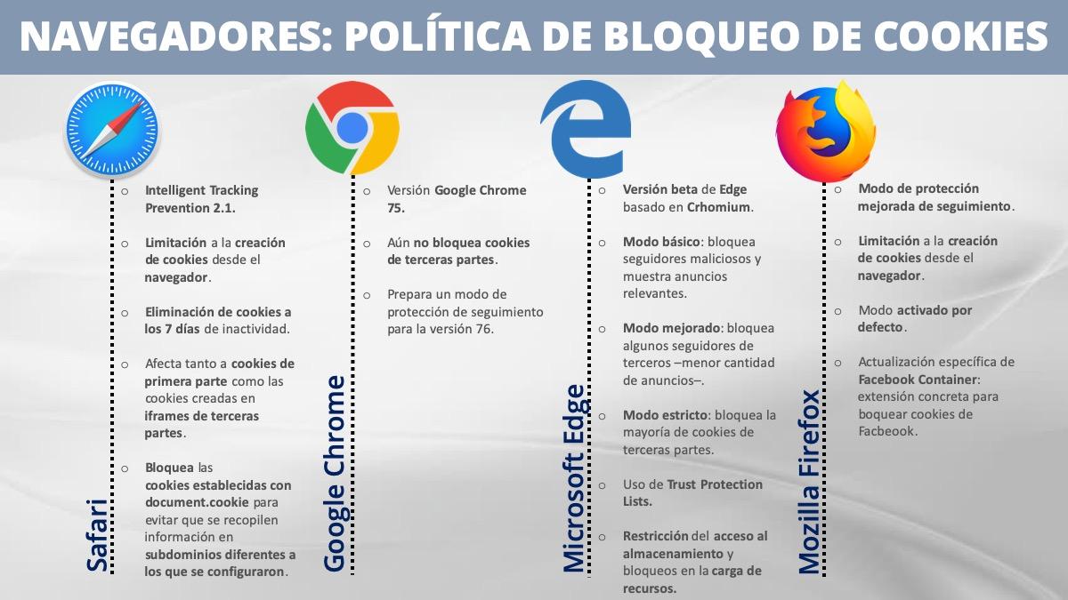Política de cookies de los principales navegadores utilizados por los usuarios.