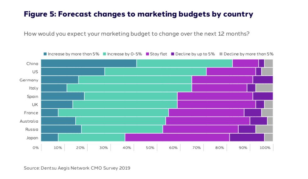 Evolución presupuestos de Marketing por país.