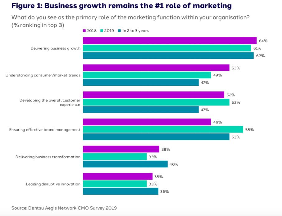 Gráfico Rol Marketing