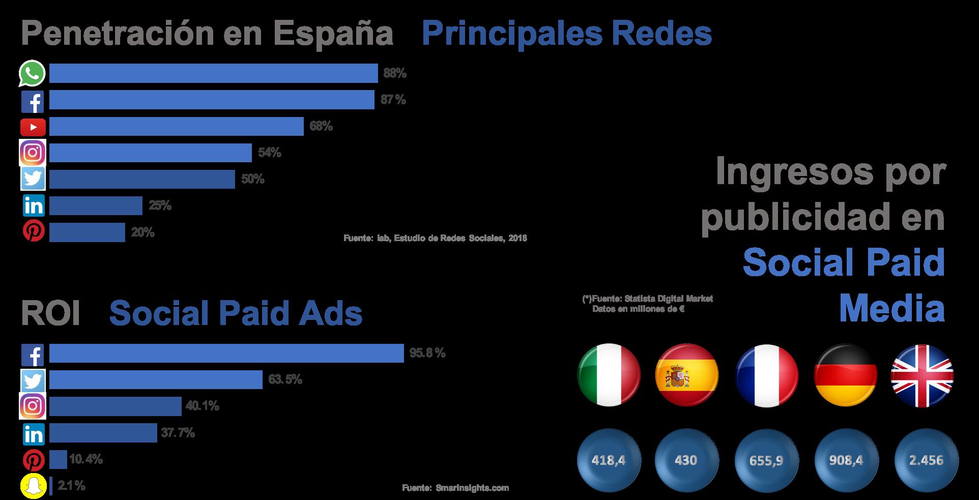 Datos relativos al rendimiento de los anuncios de paid social en España y Europa. Datos de Roi. Datos de ingresos por publicidad en los principales países europeos.