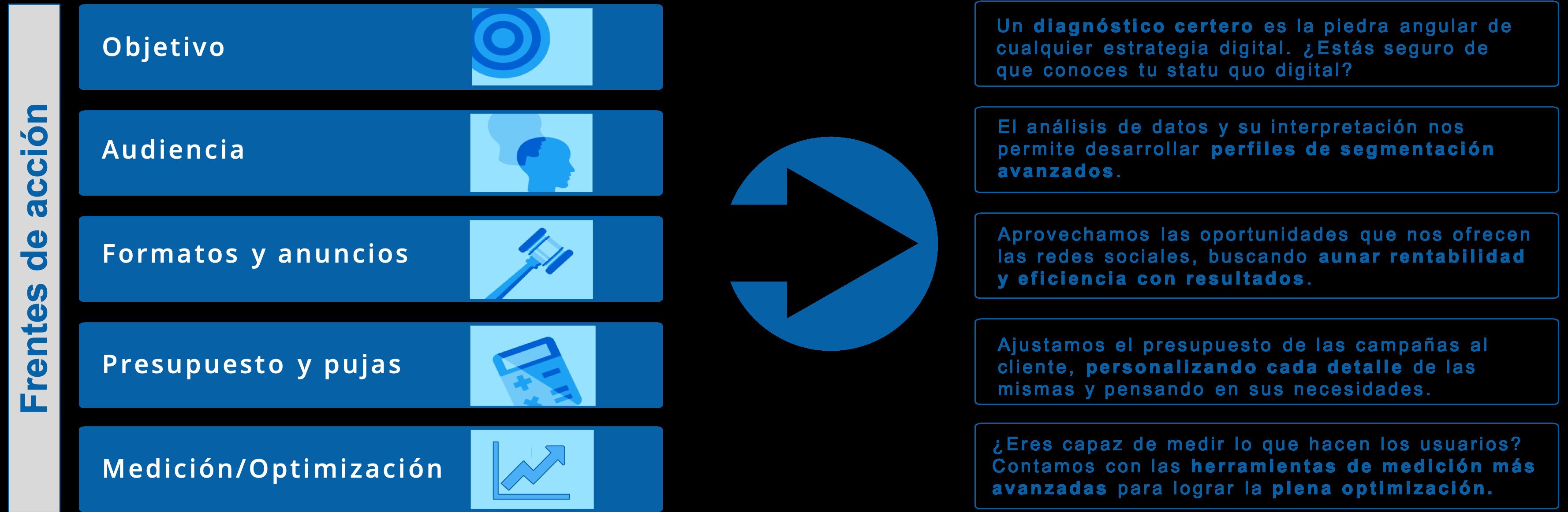 Definición de los diferentes campos de acción en marketing de social media por parte de Mediasal. Hay 6 frentes de acción sobre los que incidimos a la hora de lanzar ads en redes.