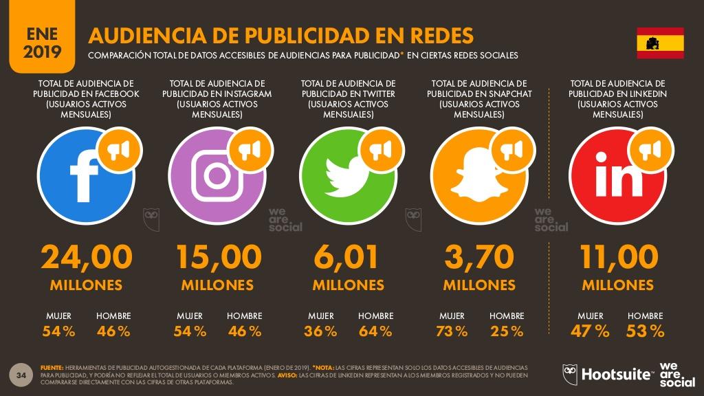 Datos y rendimiento de las principales redes sociales en España