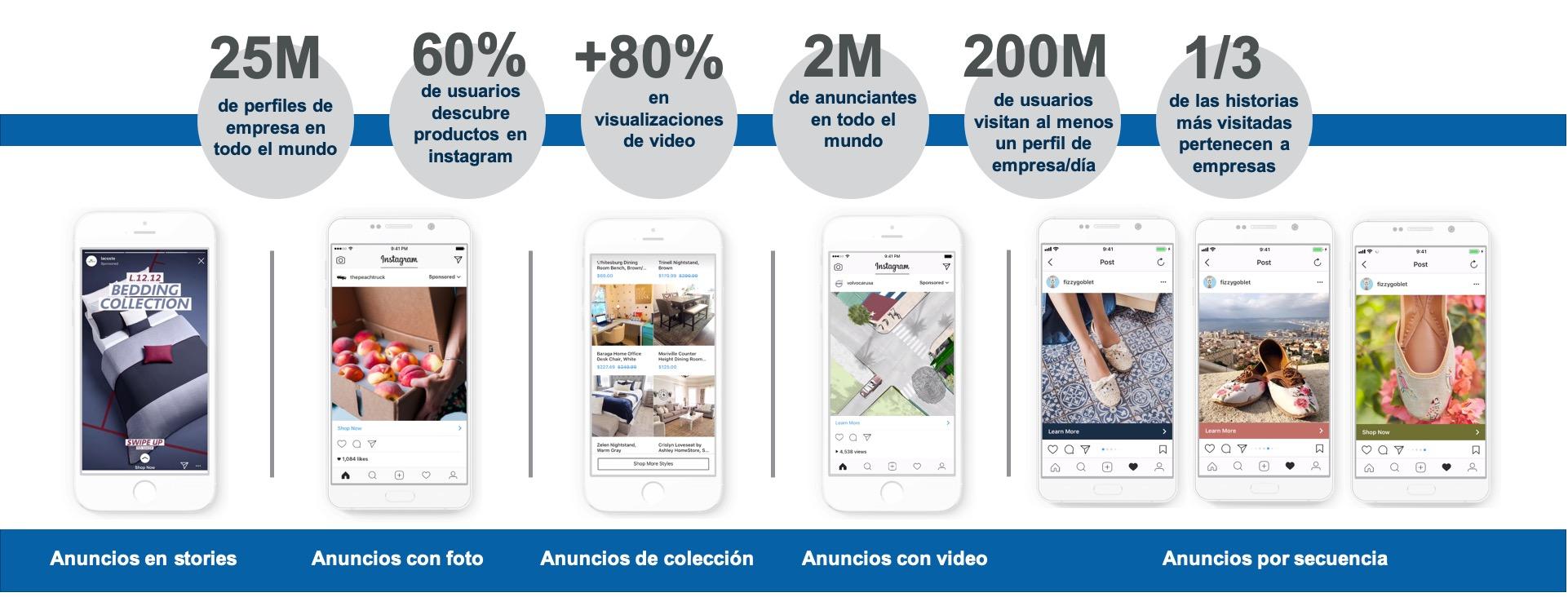 Datos, formatos y ejemplos de los anuncios en Instagram for business.