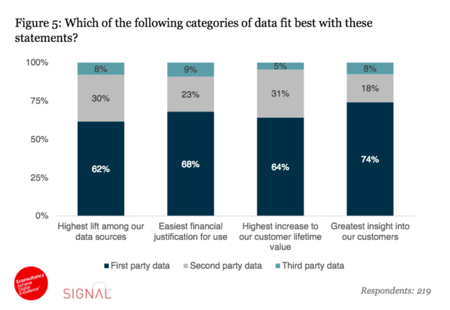 Encuesta sobre el uso de first party data, second party data, third party data