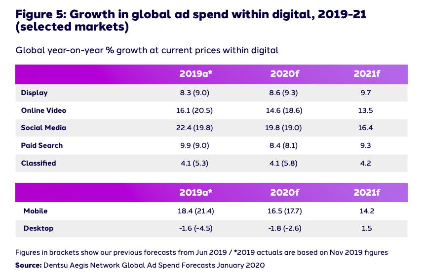 Inversión en publicidad digital dividido por dispositivos y por formato publicitario
