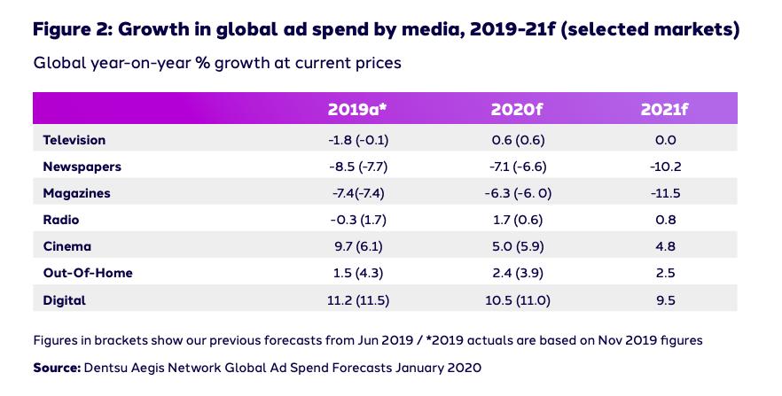 Previsión de crecimiento del gasto en publicidad según el tipo de medio