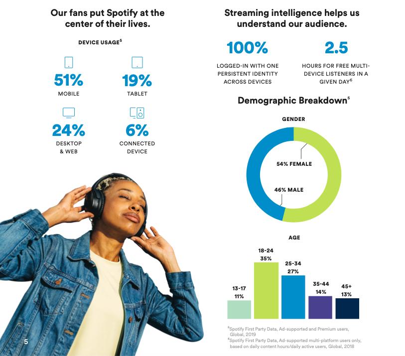 Datos de audiencias y uso de dispositivos en relación al servicio de spotify.