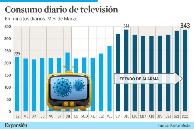 Gráfico aumento consumo de tv durante el estado de alarma en marzo de 2020.