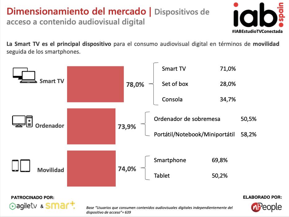Datos de acceso a contenido audiovisual digital por dispositivo en España