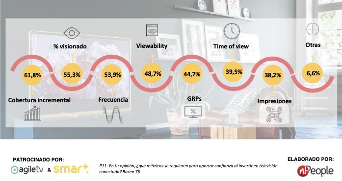 Tipo de métricas asociadas a la tv conectada