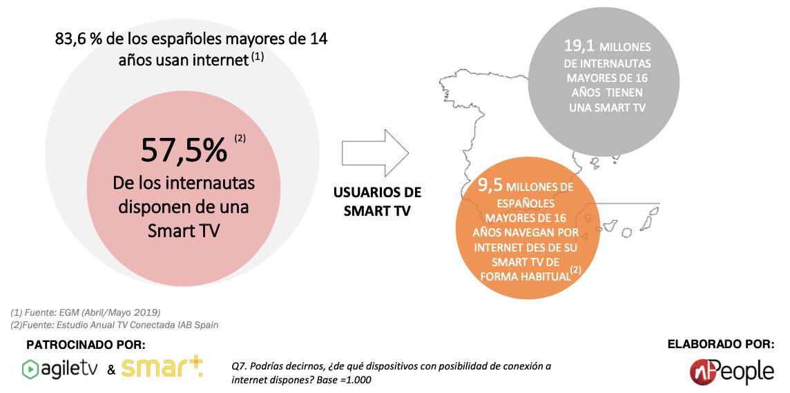 Datos de penetración de la tv conectada en España