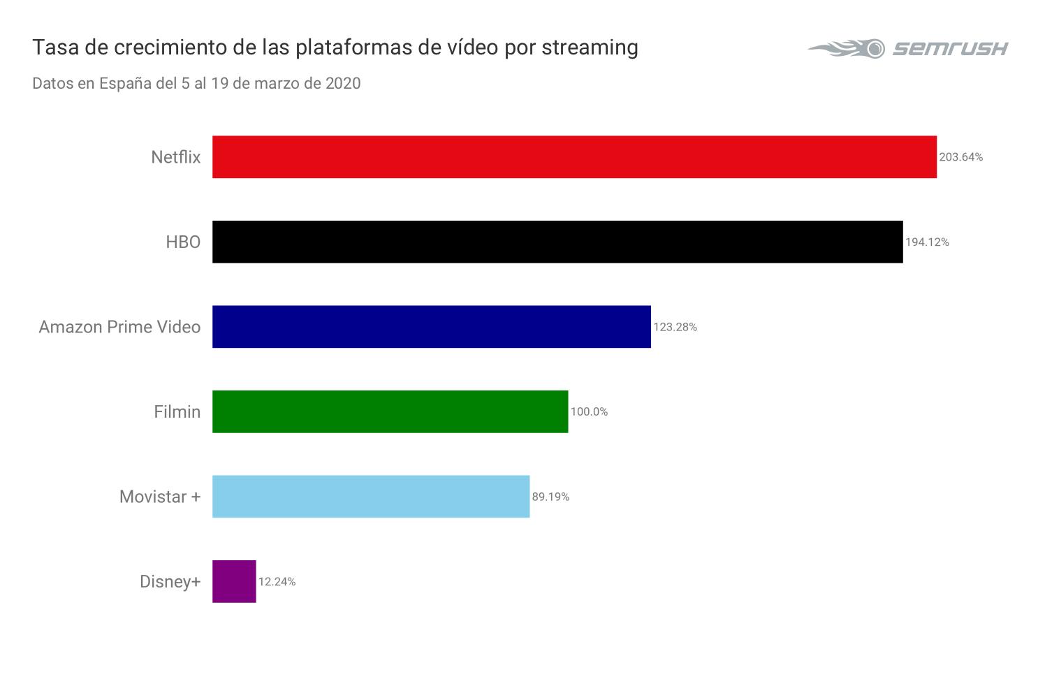 Tasa de crecimiento plataformas de tv de pago