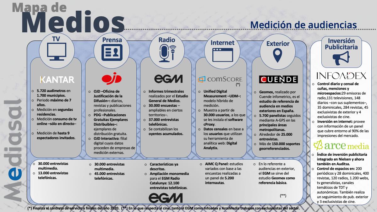 Mapa de medios y fuentes de medición de las audiencias en España.