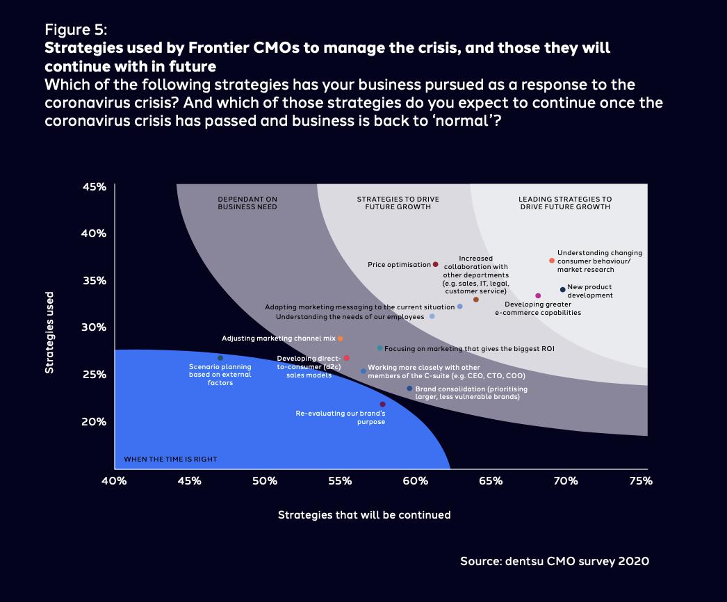 Estrategia actual y futura CMO's