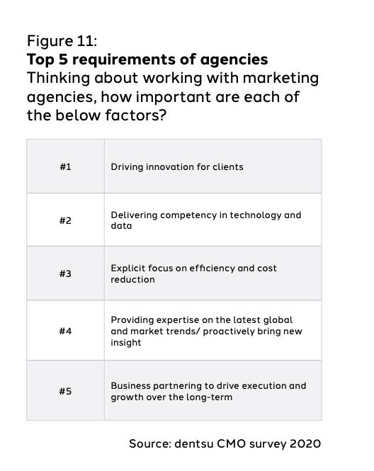 Qué requieres los CMO por parte de las agencias de marketing