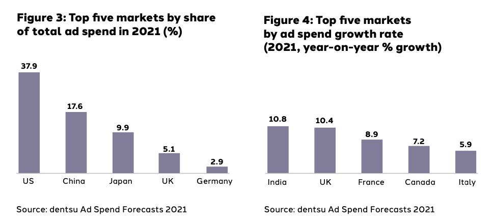 Inversión publicitaria por países y porcentaje de gasto por medios
