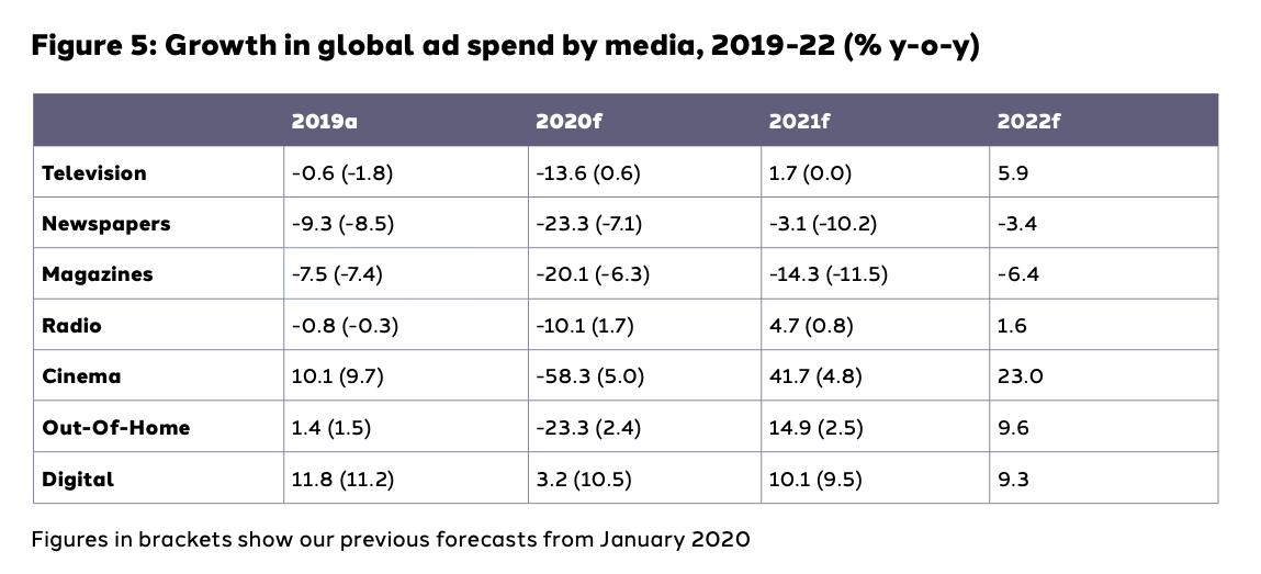 Inversión publicidad por medios en 2021