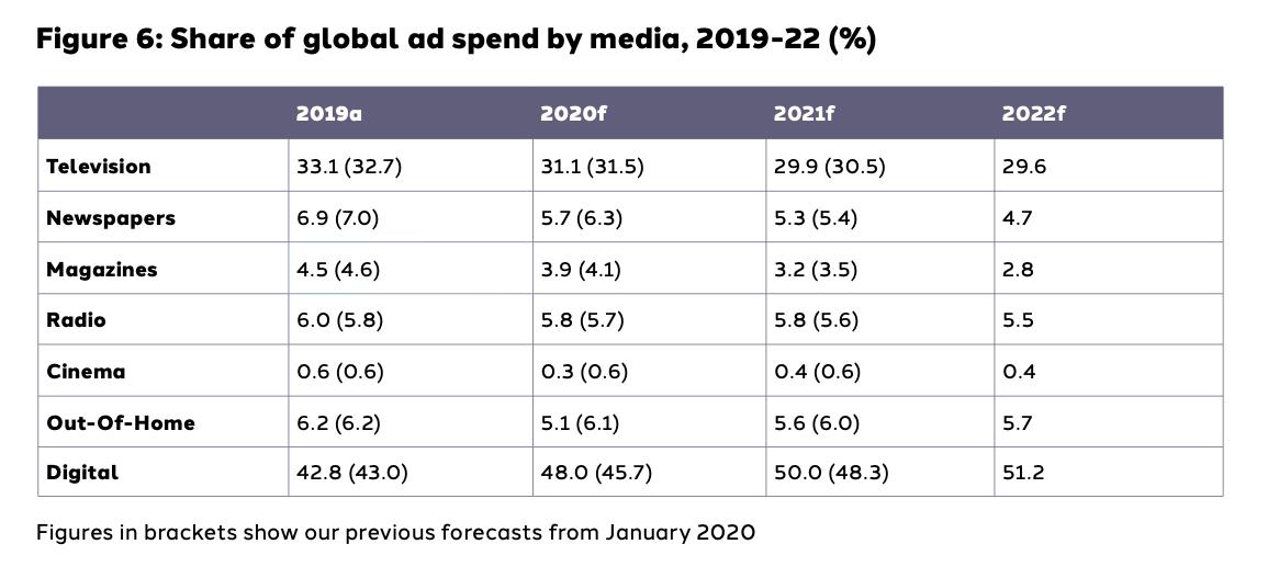 Distribución porcentual de la inversión por medios 2019-2022